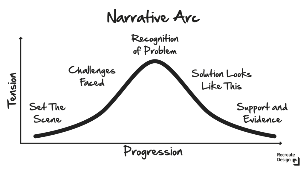Narrative arc with a pitch or proposition applied